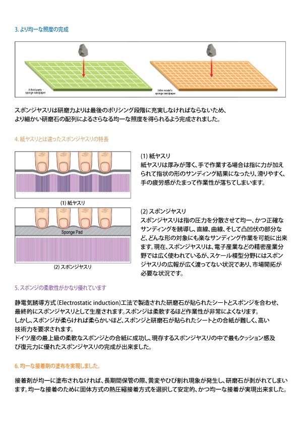 ISP0400 スポンジやすり400番BOX(20枚入り)