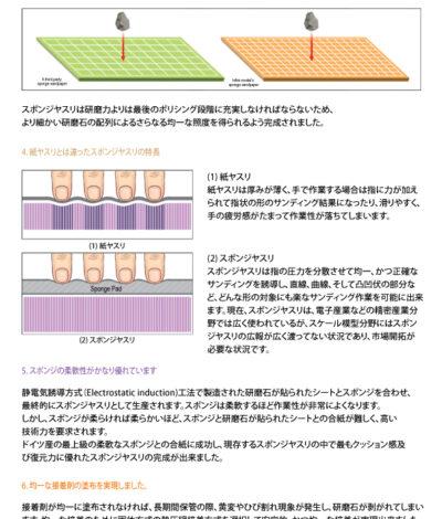 ISS0400G スポンジやすりスティック400番(2本入り)